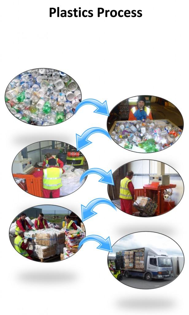 Plastics Process