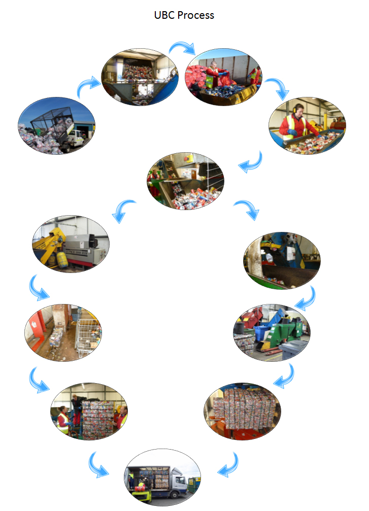 UBC Process 3